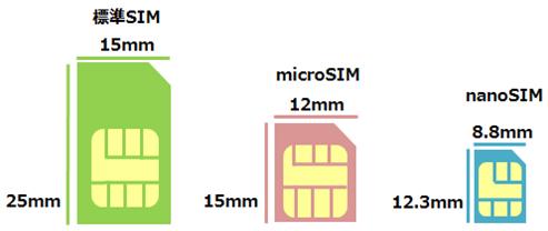 SIMカードサイズ説明
