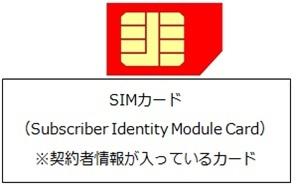 SIMカード説明