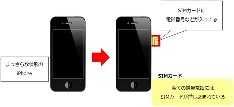 SIMカード説明2
